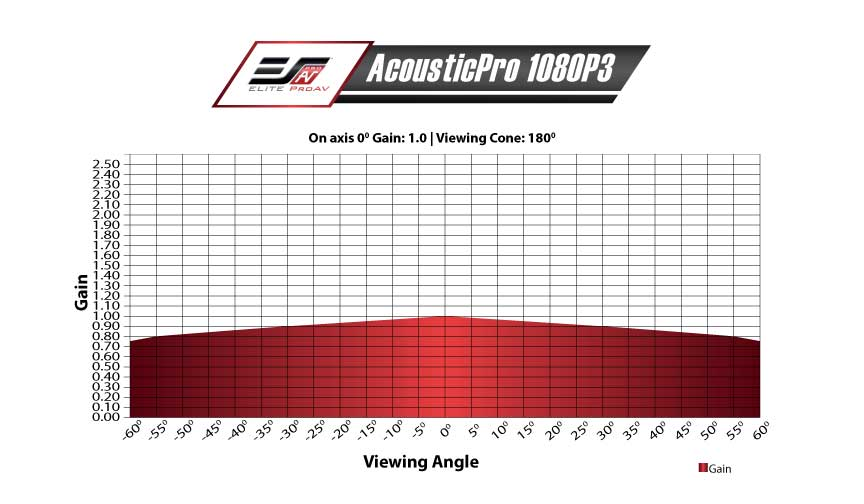 AcousticPro 1080P3